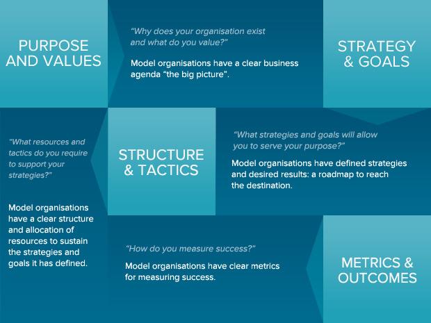 performance_management_diagram