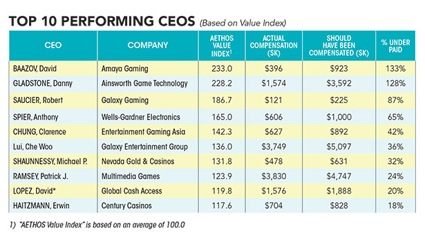 Gaming CEO Pay_AETHOS Value Index