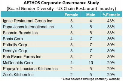 AETHOS Corporate Governance Study_Board Gender Diversity_US Chain Restaurant Industry